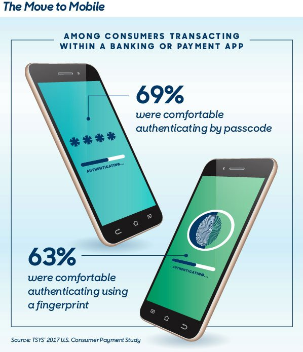 Among consumers transacting within a banking or payment app - 69% were comfortable authenticating by passcode / 63% were comfortable authenticating using a fingerprint