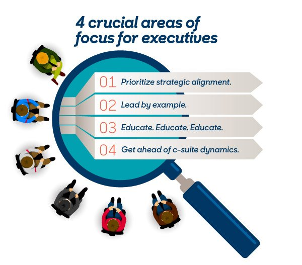 4 Crucial Areas of Focus for Executives: 1. Prioritize strategic alignment. 2. Lead by example. 3. Educate. Educate. Educate. 4. Get ahead of c-suite dynamics.