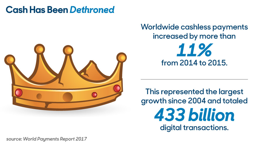 Cash Has Been Dethroned - Worldwide cashless payments increased by more than 11% from 2014 to 2015. This represented the largest growth since 2004 and totaled 433 billion digital transactions.