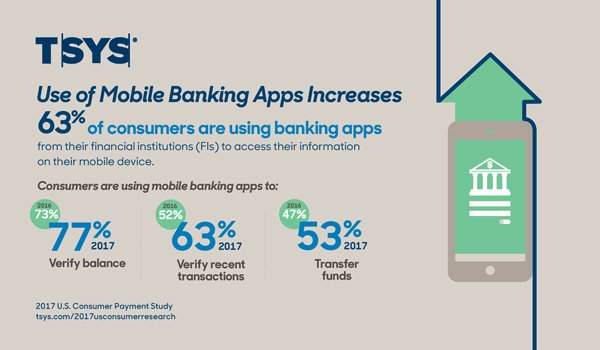 Use of Mobile Banking Apps Increases 63% of consumers are using banking apps from their financial institutions (FIs) to access their information on their mobile device.
