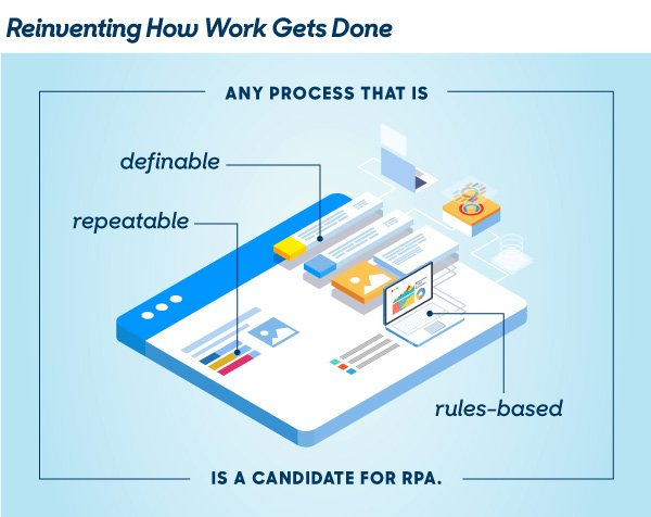 Reinventing How Work Gets Done
