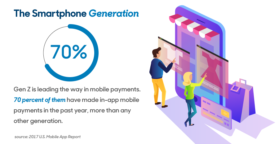 The Smartphone Generation: Gen Z is leading the way in mobile payments. 70 percent of them have made in-app mobile payments in the past year, more than any other generation.