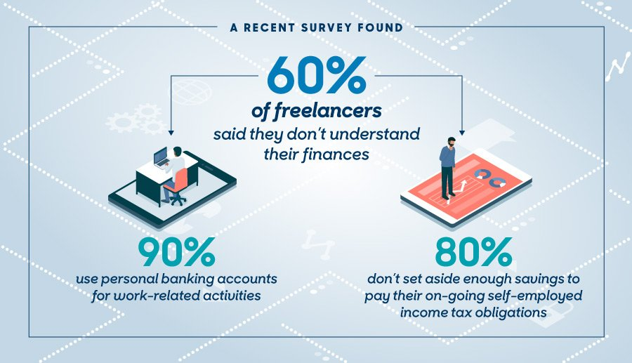 A Recent Survey Found: 60% of freelancers said they don't understand their finances.