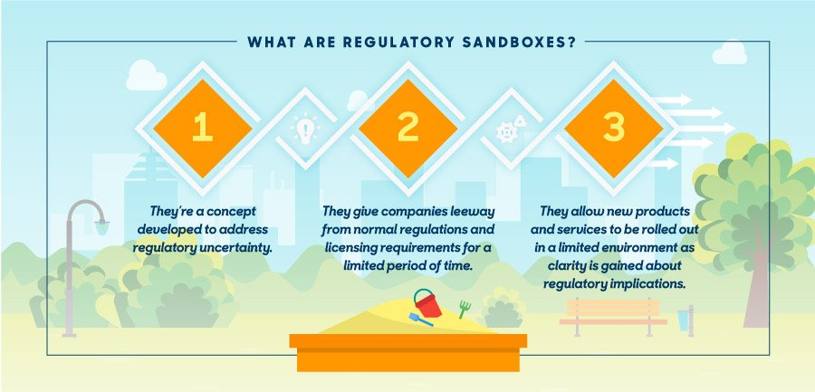 What are Regulatory Sandboxes?